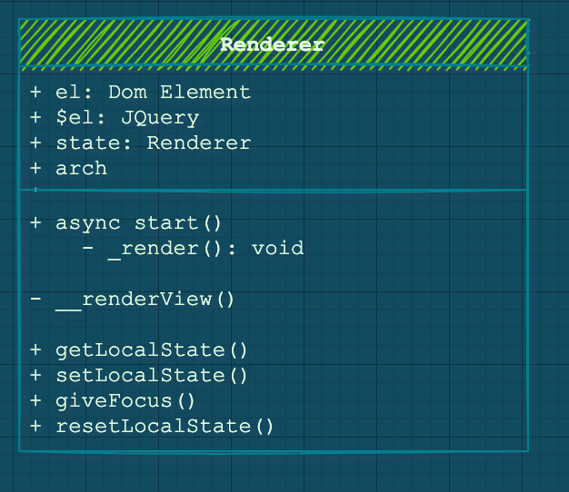 The Renderer simplified Class diagram