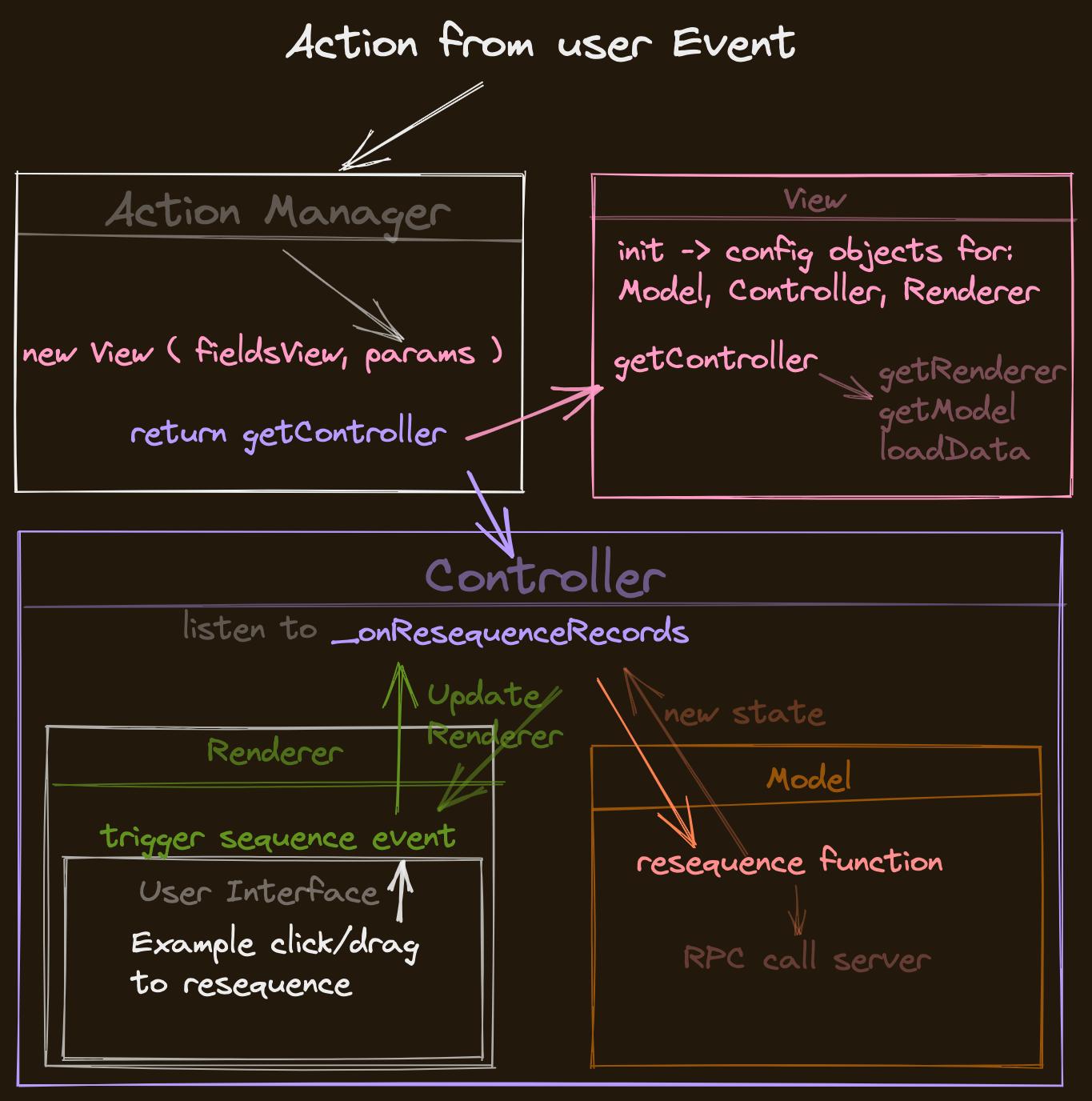Example life cycle of MVC in Odoo JavaScript Framework