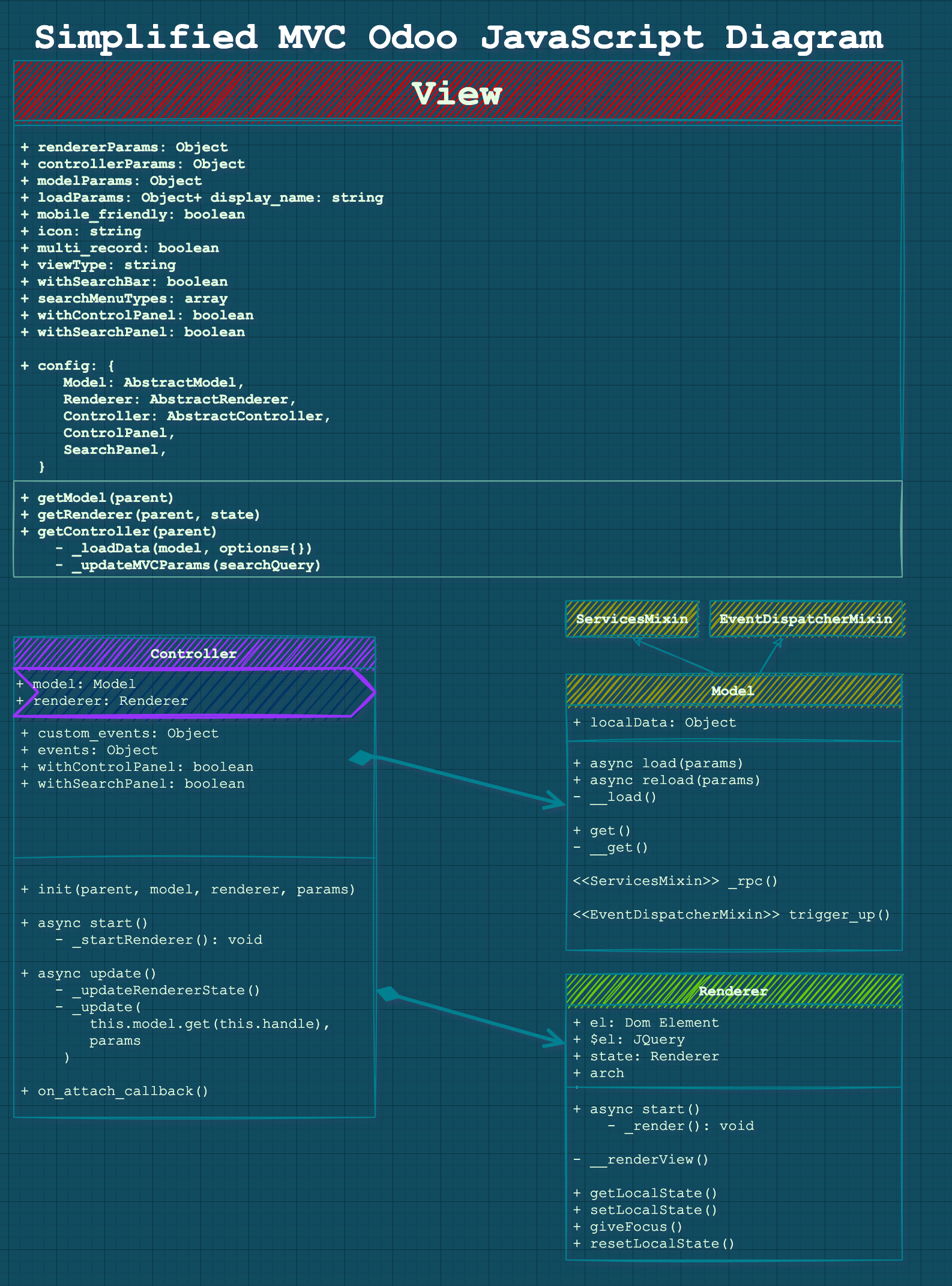 Odoo JavaScript MVC Diagram Overview showing the View, Controller, Model and the Renderer.